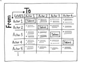 Give and Take Matrix.PNG