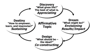 1. Appreciative Inquiry.png