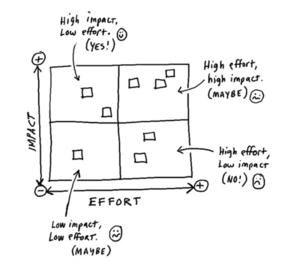 Imapct and effort matrix cover.PNG