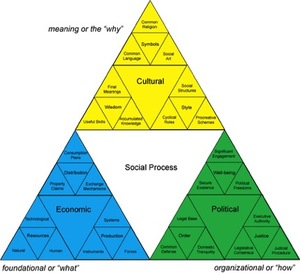 Colourful Social Process Triangles.jpg