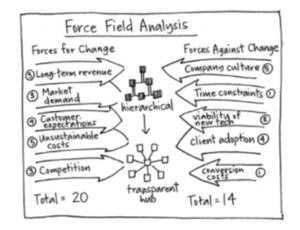 Force Field Analysis cover.PNG