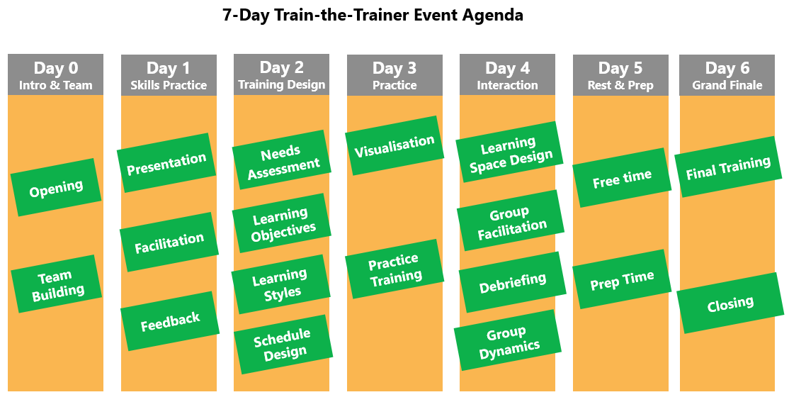 Train-the-trainer event agenda overview