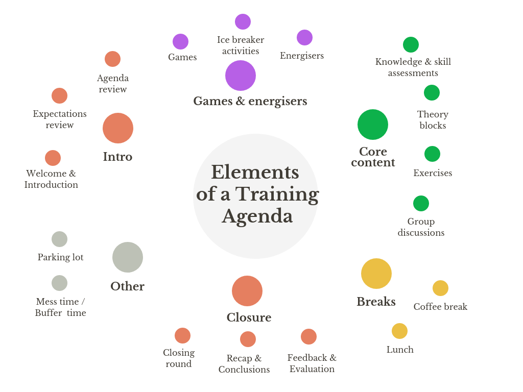 Elements of a Training Agenda