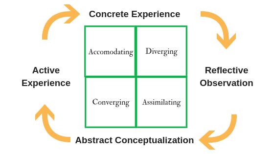 Kolb experiential learning cycle and learning styles