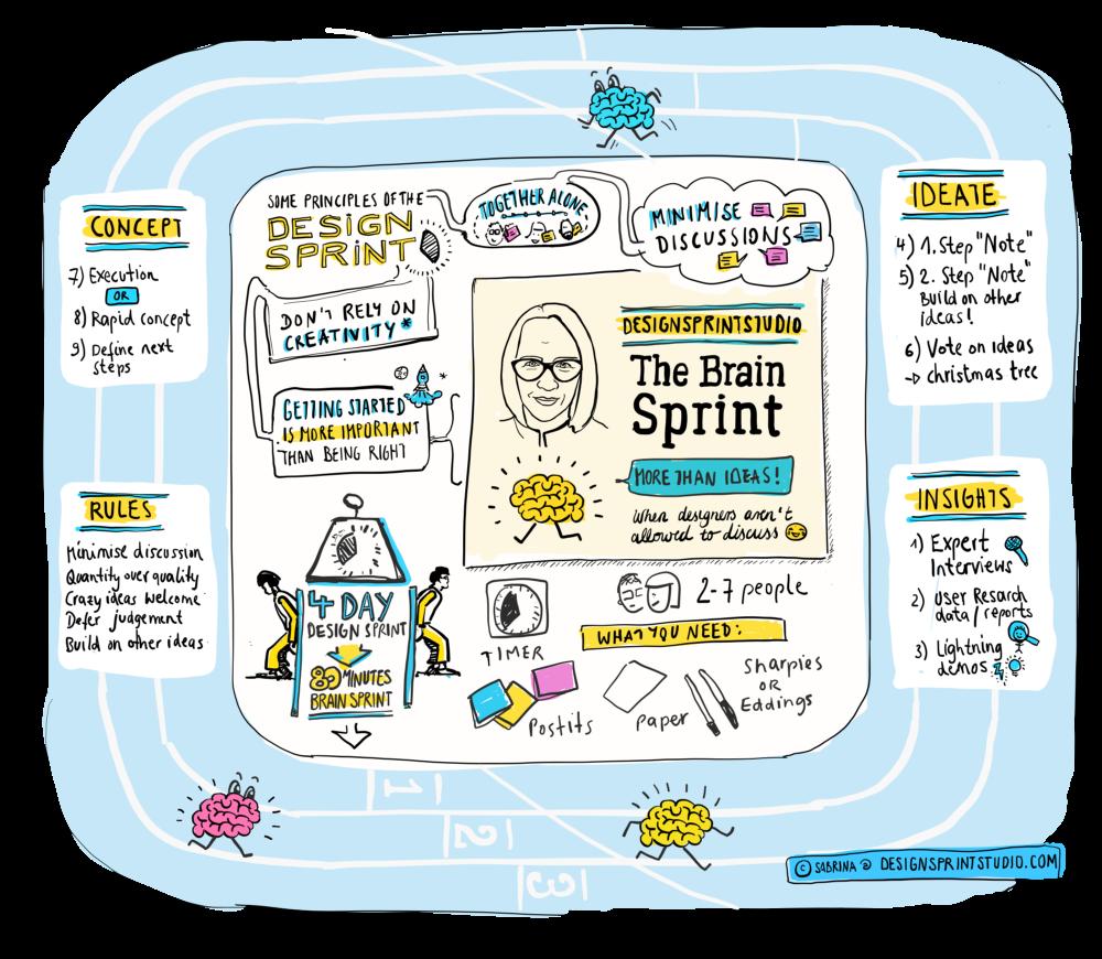 One-hour Brain Sprint - cover