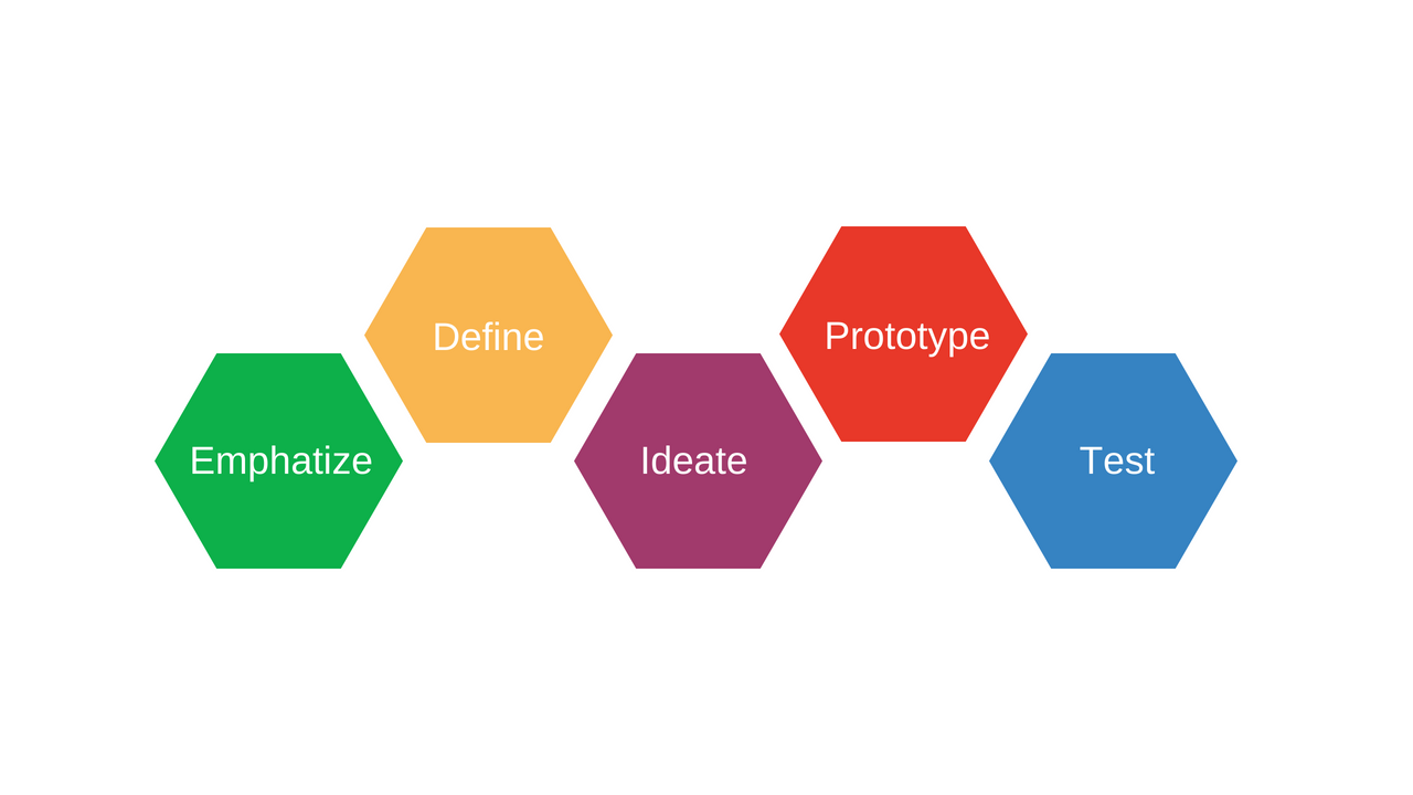 20 Useful Online Tools For Design Thinking Sessionlab