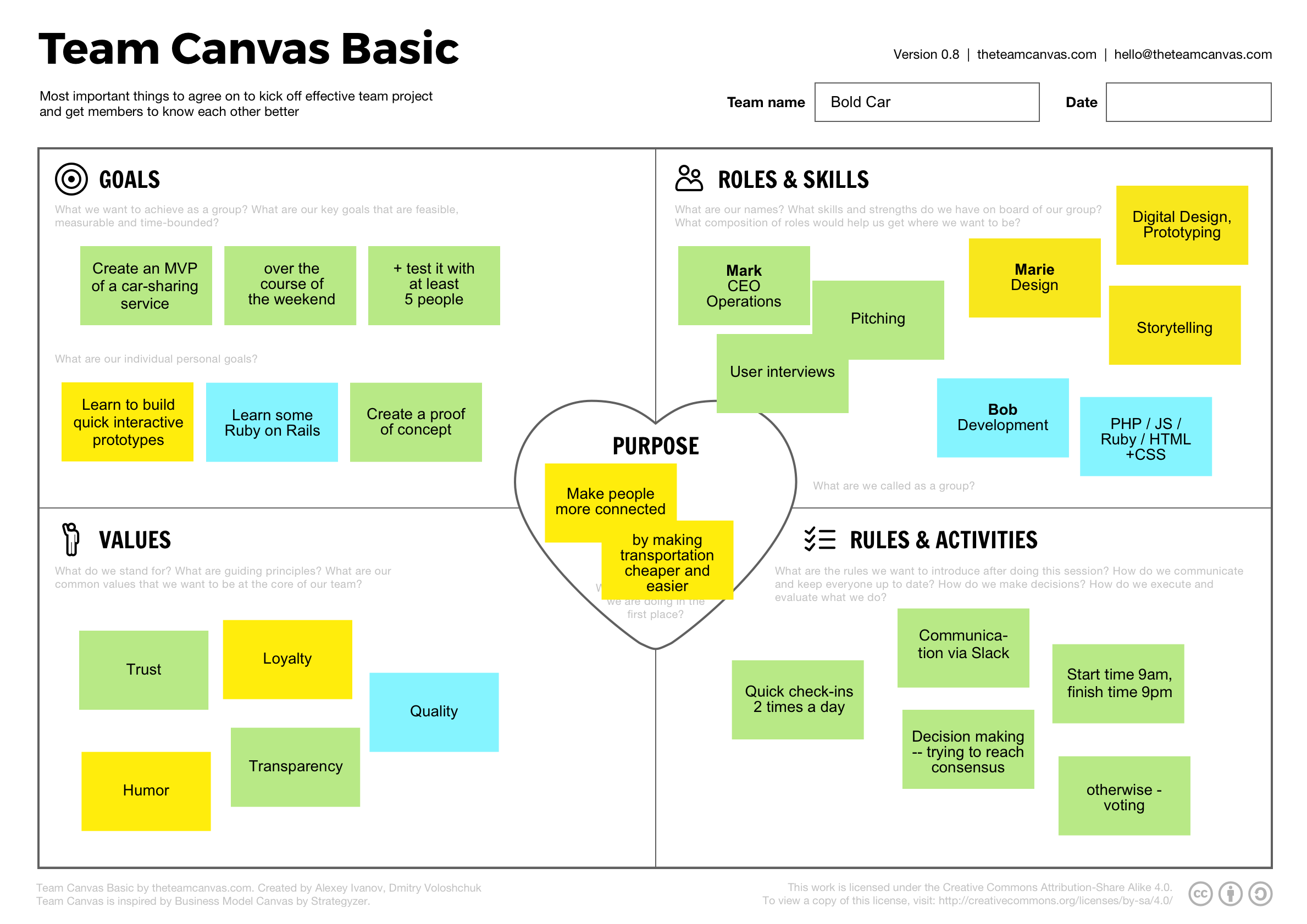 team-canvas-basic-example Teamwork Performance Goals Examples on for managers, top 10 employee,